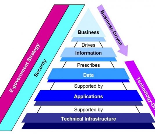 How Enterprise Architecture Supports Digital Transformation